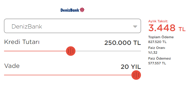 Deniz Bank Konut Kredisi Paketi