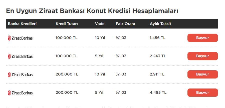 ziraat bankası konut kredisi faiz oranları