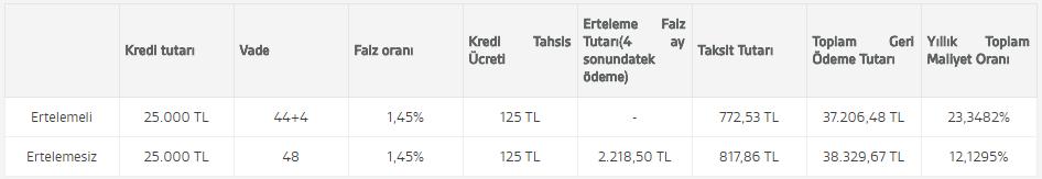 akbank bayram kredisi 2018